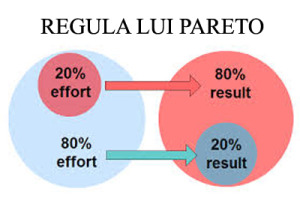 regula lui pareto