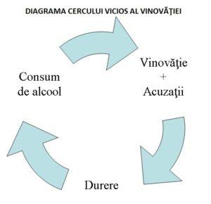 diagrama-cercului-vicios-al-vinovatiei